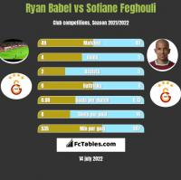 Ryan Babel vs Sofiane Feghouli h2h player stats