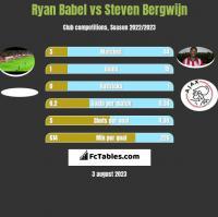 Ryan Babel vs Steven Bergwijn h2h player stats