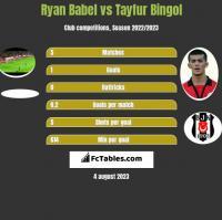 Ryan Babel vs Tayfur Bingol h2h player stats