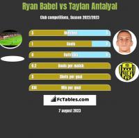 Ryan Babel vs Taylan Antalyal h2h player stats