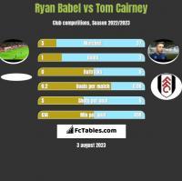 Ryan Babel vs Tom Cairney h2h player stats
