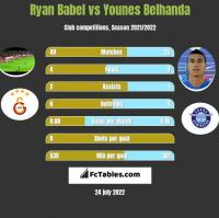 Ryan Babel vs Younes Belhanda h2h player stats