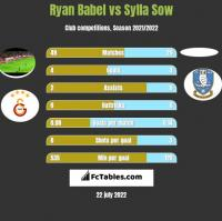 Ryan Babel vs Sylla Sow h2h player stats
