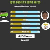 Ryan Babel vs David Neres h2h player stats