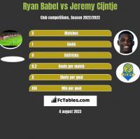 Ryan Babel vs Jeremy Cijntje h2h player stats