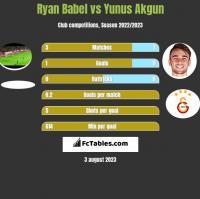 Ryan Babel vs Yunus Akgun h2h player stats