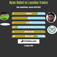 Ryan Babel vs Lassina Traore h2h player stats