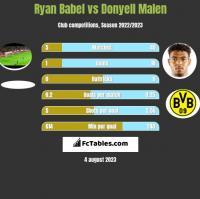 Ryan Babel vs Donyell Malen h2h player stats
