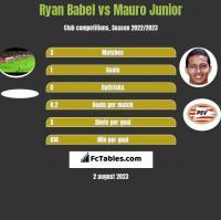 Ryan Babel vs Mauro Junior h2h player stats