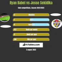 Ryan Babel vs Jesse Sekidika h2h player stats