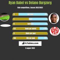 Ryan Babel vs Delano Burgzorg h2h player stats