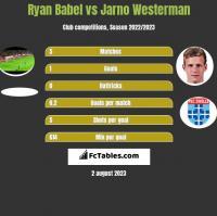 Ryan Babel vs Jarno Westerman h2h player stats