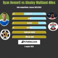 Ryan Bennett vs Ainsley Maitland-Niles h2h player stats