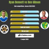 Ryan Bennett vs Ben Gibson h2h player stats