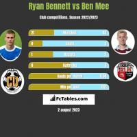 Ryan Bennett vs Ben Mee h2h player stats