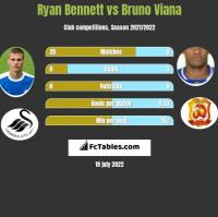 Ryan Bennett vs Bruno Viana h2h player stats