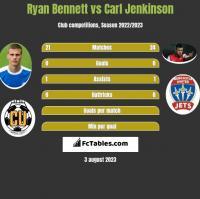 Ryan Bennett vs Carl Jenkinson h2h player stats