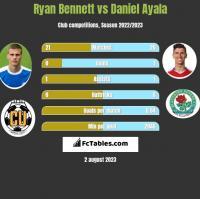 Ryan Bennett vs Daniel Ayala h2h player stats