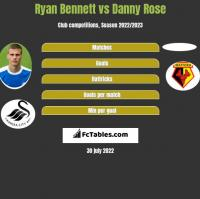 Ryan Bennett vs Danny Rose h2h player stats