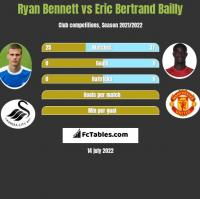 Ryan Bennett vs Eric Bertrand Bailly h2h player stats