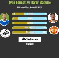 Ryan Bennett vs Harry Maguire h2h player stats