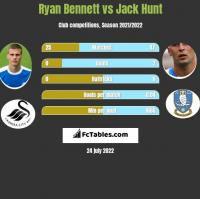 Ryan Bennett vs Jack Hunt h2h player stats