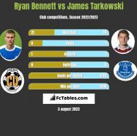 Ryan Bennett vs James Tarkowski h2h player stats