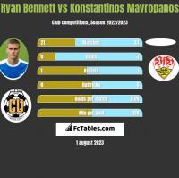 Ryan Bennett vs Konstantinos Mavropanos h2h player stats