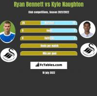 Ryan Bennett vs Kyle Naughton h2h player stats