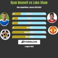 Ryan Bennett vs Luke Shaw h2h player stats