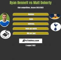 Ryan Bennett vs Matt Doherty h2h player stats
