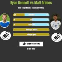 Ryan Bennett vs Matt Grimes h2h player stats