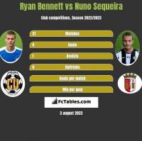 Ryan Bennett vs Nuno Sequeira h2h player stats