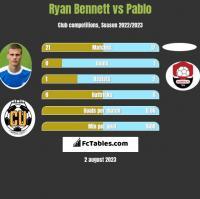Ryan Bennett vs Pablo h2h player stats