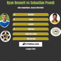 Ryan Bennett vs Sebastian Proedl h2h player stats