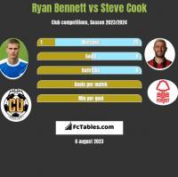 Ryan Bennett vs Steve Cook h2h player stats
