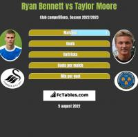 Ryan Bennett vs Taylor Moore h2h player stats