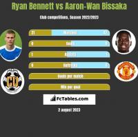 Ryan Bennett vs Aaron-Wan Bissaka h2h player stats