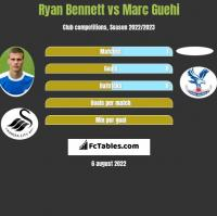 Ryan Bennett vs Marc Guehi h2h player stats