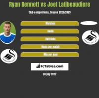 Ryan Bennett vs Joel Latibeaudiere h2h player stats