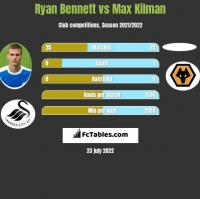 Ryan Bennett vs Max Kilman h2h player stats