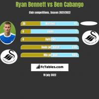 Ryan Bennett vs Ben Cabango h2h player stats