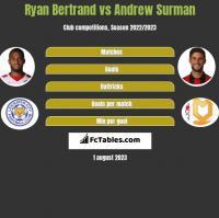 Ryan Bertrand vs Andrew Surman h2h player stats