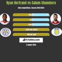 Ryan Bertrand vs Calum Chambers h2h player stats