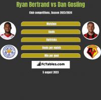 Ryan Bertrand vs Dan Gosling h2h player stats