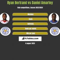 Ryan Bertrand vs Daniel Amartey h2h player stats