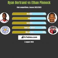 Ryan Bertrand vs Ethan Pinnock h2h player stats