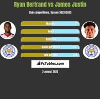 Ryan Bertrand vs James Justin h2h player stats