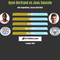 Ryan Bertrand vs Joao Cancelo h2h player stats