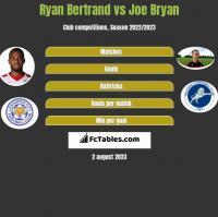 Ryan Bertrand vs Joe Bryan h2h player stats